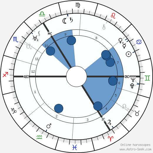 Oswald Pohl wikipedia, horoscope, astrology, instagram