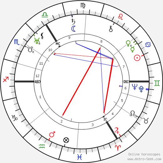 Oswald Pohl tema natale, oroscopo, Oswald Pohl oroscopi gratuiti, astrologia
