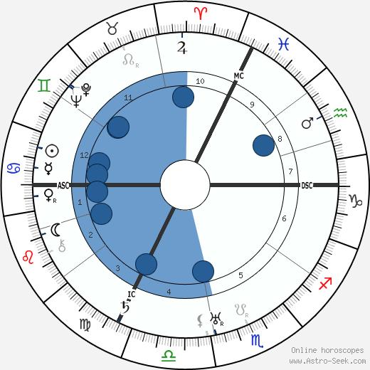 Paul Colin wikipedia, horoscope, astrology, instagram