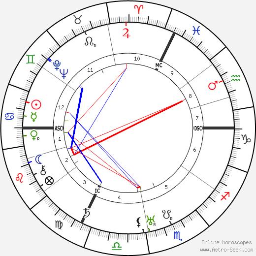 Paul Colin birth chart, Paul Colin astro natal horoscope, astrology