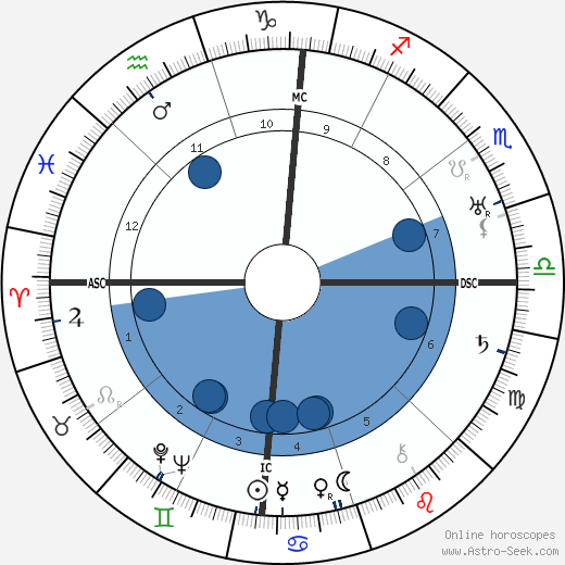 Pearl S. Buck wikipedia, horoscope, astrology, instagram