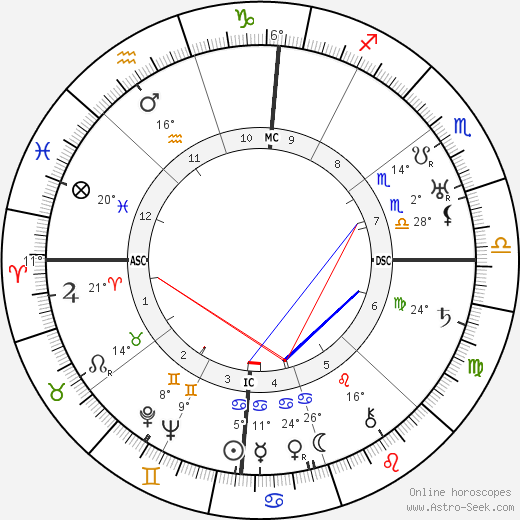 Pearl S. Buck birth chart, biography, wikipedia 2019, 2020