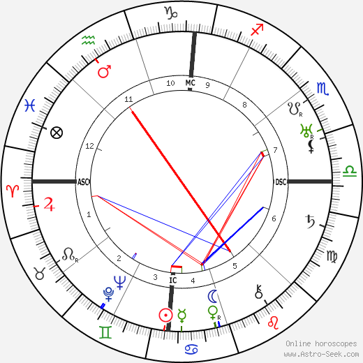 Pearl S. Buck astro natal birth chart, Pearl S. Buck horoscope, astrology