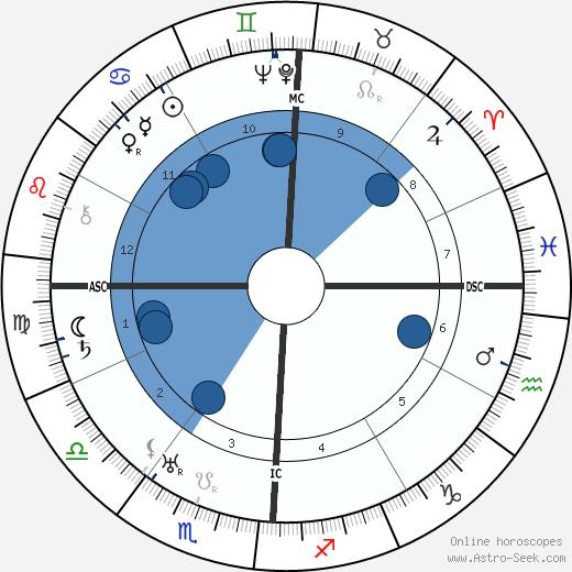 Pierre Blanchar wikipedia, horoscope, astrology, instagram
