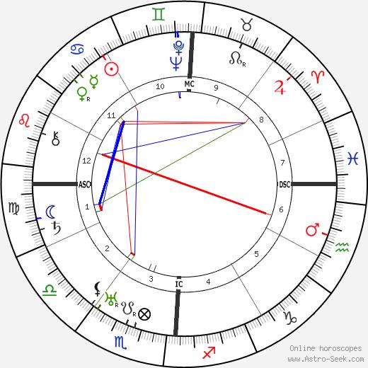 Pierre Blanchar birth chart, Pierre Blanchar astro natal horoscope, astrology