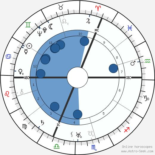 Robert Ritter Von Greim wikipedia, horoscope, astrology, instagram