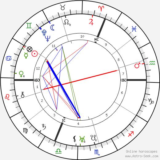 Robert Ritter Von Greim tema natale, oroscopo, Robert Ritter Von Greim oroscopi gratuiti, astrologia