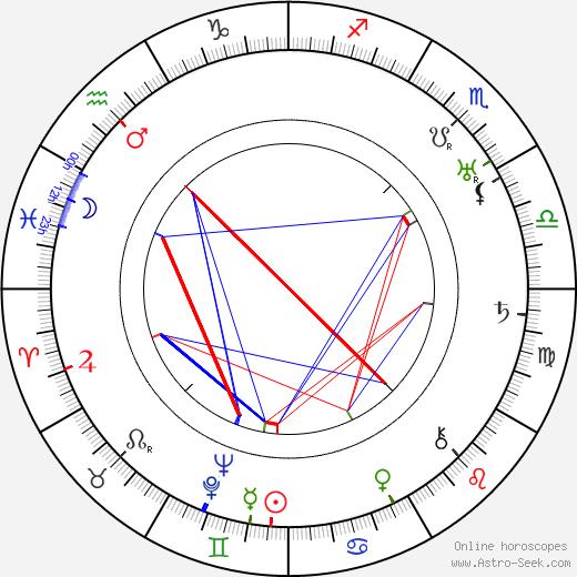 Theodor Berthels tema natale, oroscopo, Theodor Berthels oroscopi gratuiti, astrologia