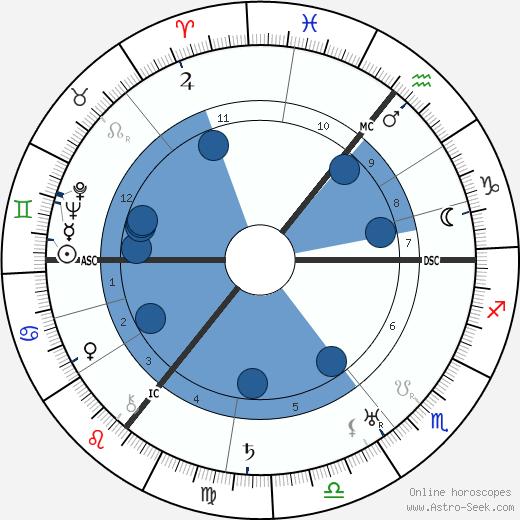 Wilhelm Beckmann wikipedia, horoscope, astrology, instagram