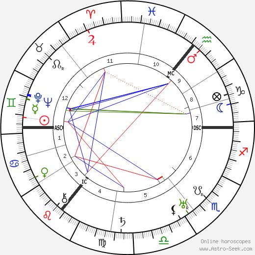 Wilhelm Beckmann tema natale, oroscopo, Wilhelm Beckmann oroscopi gratuiti, astrologia
