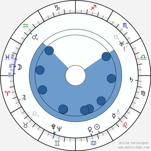 Al Hill wikipedia, horoscope, astrology, instagram