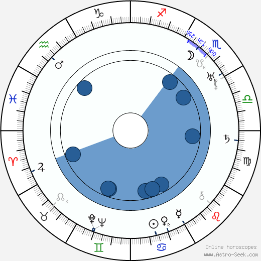 Aleksi Aaltonen wikipedia, horoscope, astrology, instagram