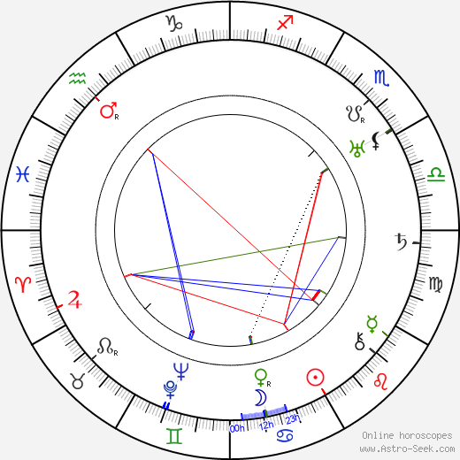 Arthur Seyss-Inquart birth chart, Arthur Seyss-Inquart astro natal horoscope, astrology