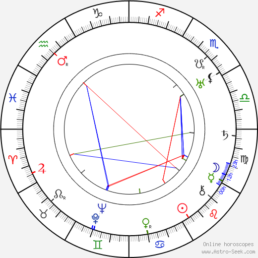 Charles P. Boyle birth chart, Charles P. Boyle astro natal horoscope, astrology