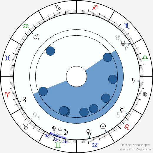 Colin Hunter wikipedia, horoscope, astrology, instagram