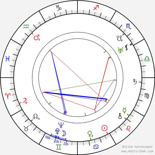 Colin Hunter день рождения гороскоп, Colin Hunter Натальная карта онлайн