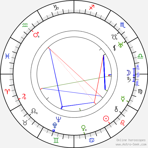 Franz Janowitz birth chart, Franz Janowitz astro natal horoscope, astrology