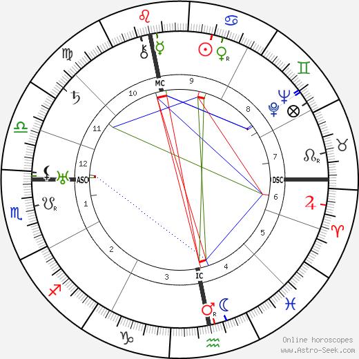 Гарри Пиль Harry Piel день рождения гороскоп, Harry Piel Натальная карта онлайн