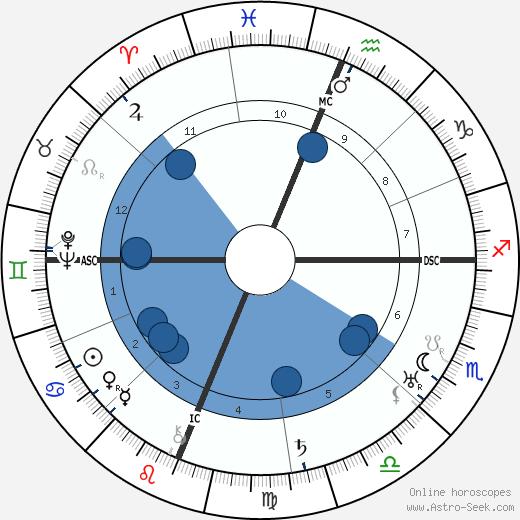 Hugh MacCraig wikipedia, horoscope, astrology, instagram