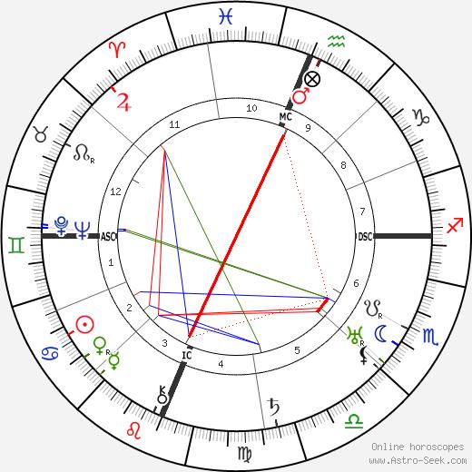 Hugh MacCraig день рождения гороскоп, Hugh MacCraig Натальная карта онлайн