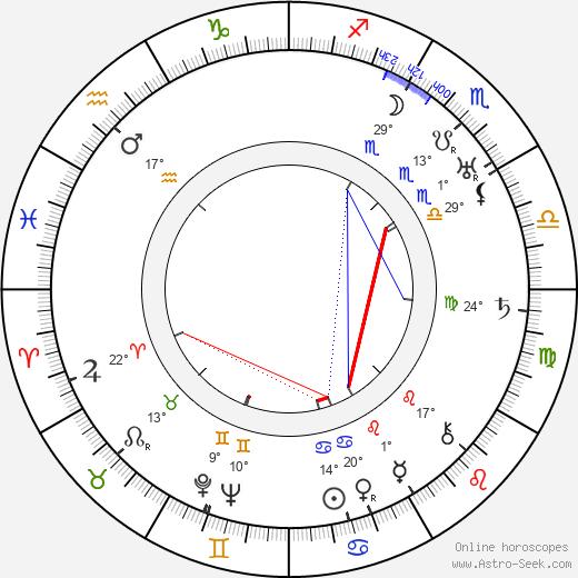 Jack Yellen birth chart, biography, wikipedia 2018, 2019