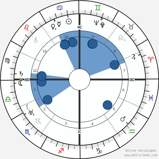 Jean Lurcat wikipedia, horoscope, astrology, instagram
