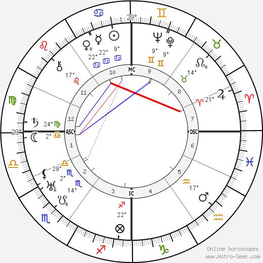 Jean Lurcat birth chart, biography, wikipedia 2019, 2020