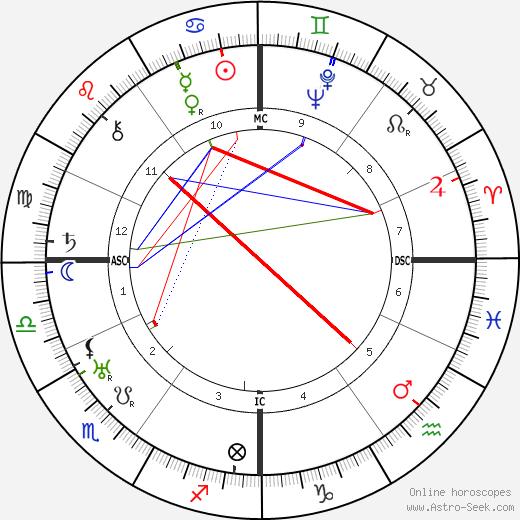 Jean Lurcat tema natale, oroscopo, Jean Lurcat oroscopi gratuiti, astrologia
