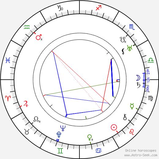 Joe E. Brown astro natal birth chart, Joe E. Brown horoscope, astrology