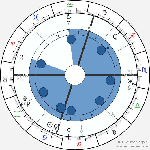 Judd Henry Gray wikipedia, horoscope, astrology, instagram