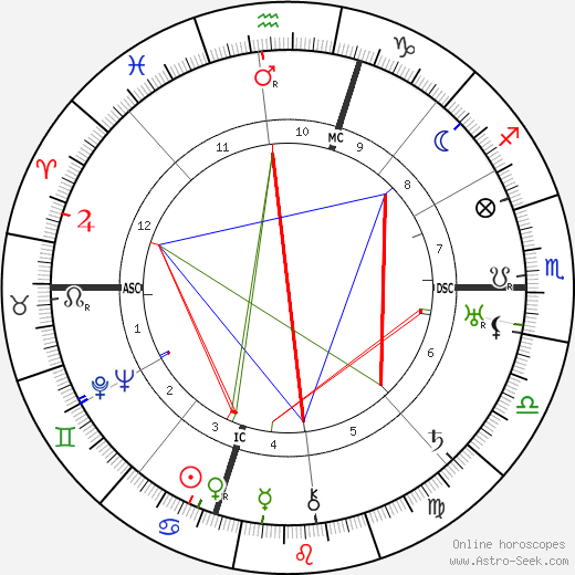 Judd Henry Gray birth chart, Judd Henry Gray astro natal horoscope, astrology