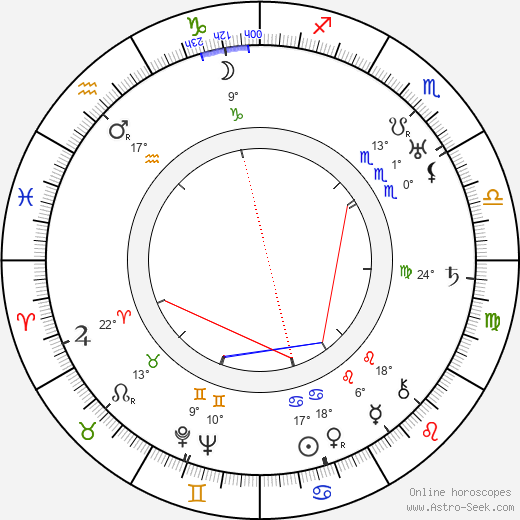 Juliska Dinnyési birth chart, biography, wikipedia 2019, 2020