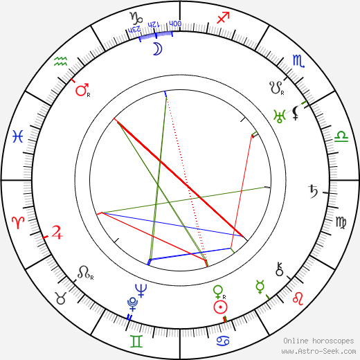 Juliska Dinnyési astro natal birth chart, Juliska Dinnyési horoscope, astrology