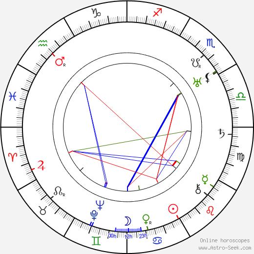 Lenore Ulric день рождения гороскоп, Lenore Ulric Натальная карта онлайн