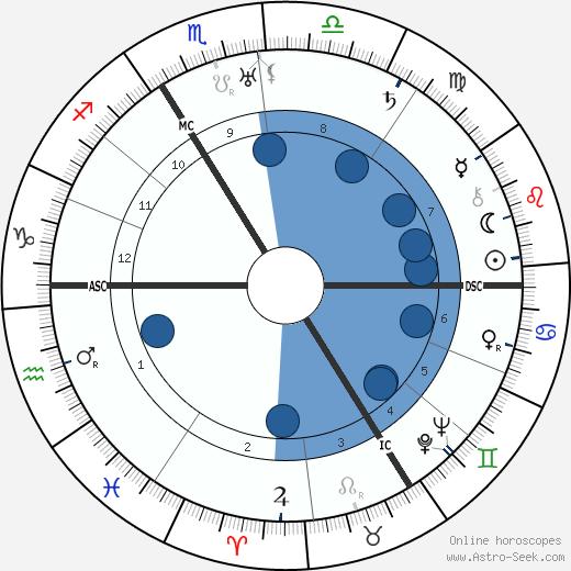 Marcel Gromaire wikipedia, horoscope, astrology, instagram