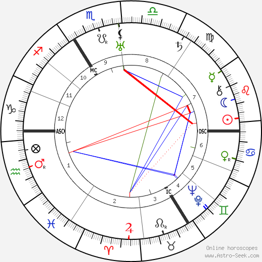 Marcel Gromaire день рождения гороскоп, Marcel Gromaire Натальная карта онлайн