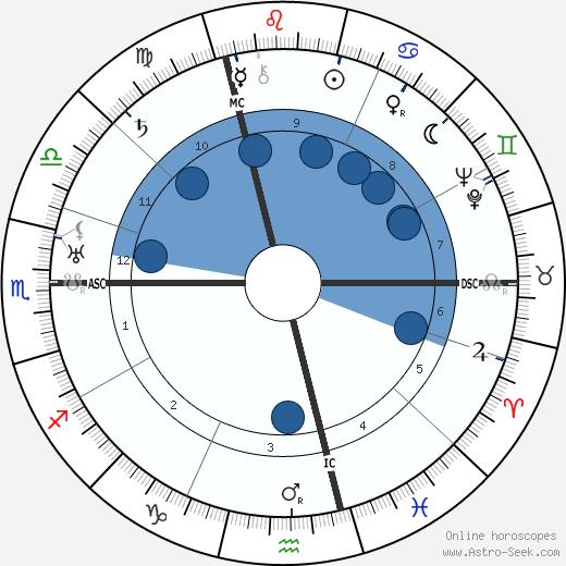 Maria Falconetti wikipedia, horoscope, astrology, instagram