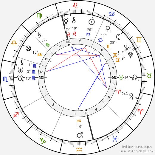 Maria Falconetti birth chart, biography, wikipedia 2019, 2020