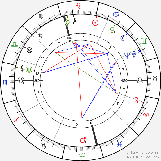 Maria Falconetti astro natal birth chart, Maria Falconetti horoscope, astrology