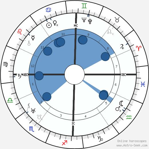 Paula Grogger wikipedia, horoscope, astrology, instagram