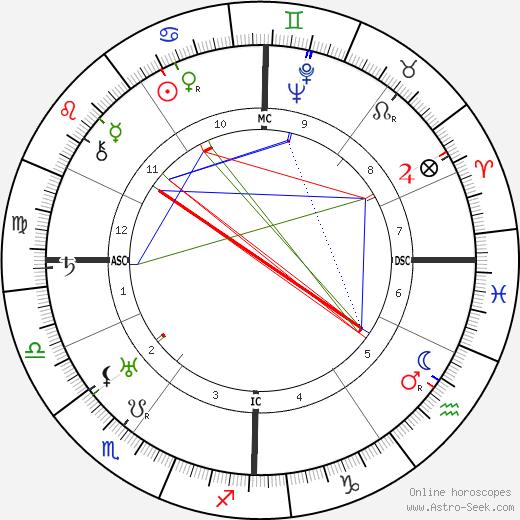 Paula Grogger день рождения гороскоп, Paula Grogger Натальная карта онлайн