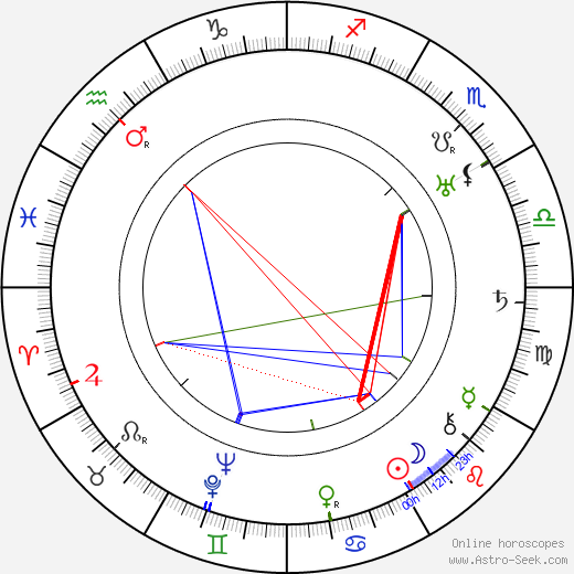 Rina De Liguoro birth chart, Rina De Liguoro astro natal horoscope, astrology