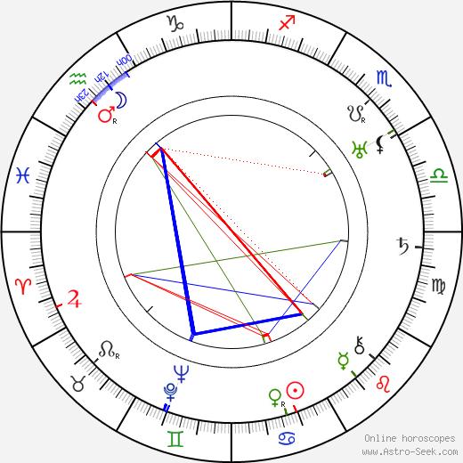Thomas Mitchell birth chart, Thomas Mitchell astro natal horoscope, astrology