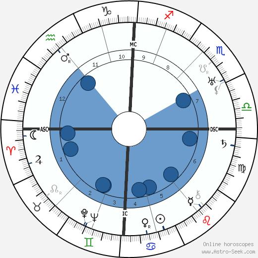 Walter Benjamin horoscope, astrology, sign, zodiac, date of birth, instagram