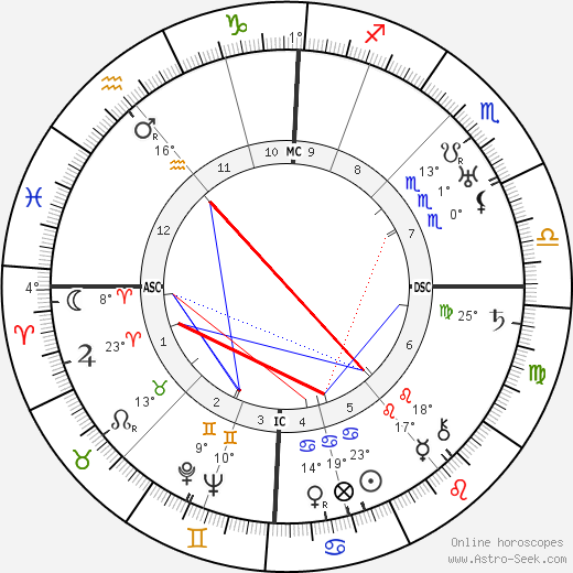 Walter Benjamin birth chart, biography, wikipedia 2018, 2019