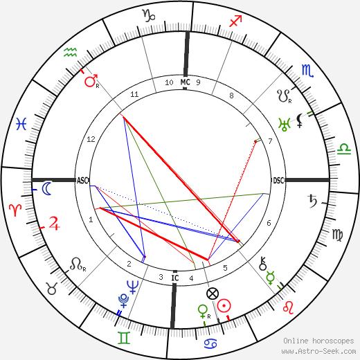 Walter Benjamin astro natal birth chart, Walter Benjamin horoscope, astrology