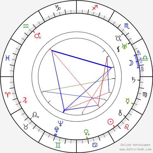 William Powell astro natal birth chart, William Powell horoscope, astrology