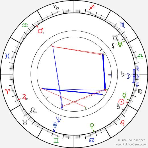Bernard J. Durning birth chart, Bernard J. Durning astro natal horoscope, astrology