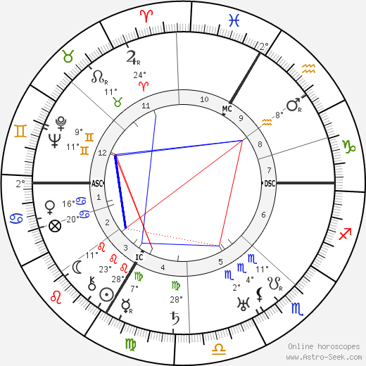 Charles Vanel birth chart, biography, wikipedia 2019, 2020
