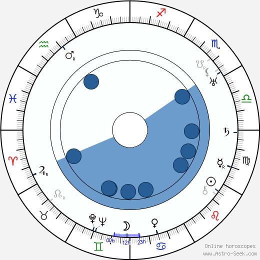 Edna Maison wikipedia, horoscope, astrology, instagram